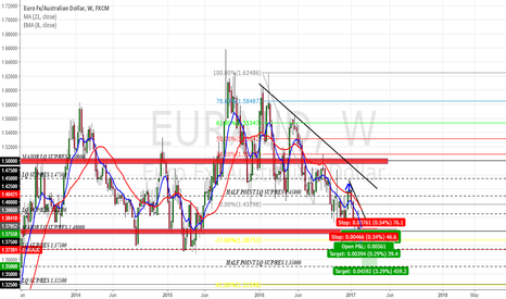 EURAUD: SHORT        ON       EUR AUD