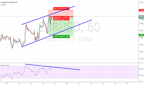 EURUSD: short scalp on trendline/divergence :)