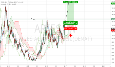 ARIES: aries agro ltd coming breakout check