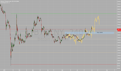 BTCCNY: Flipped bar projection. BTC looks to be trending up for now.