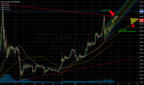 BTCUSD: Right on Track.  Breaking Big Soon!