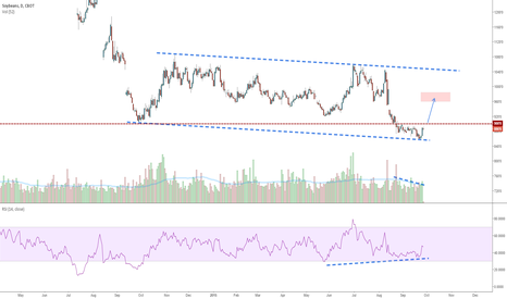 ZS1!: Soybeans - Look at this interesting chart
