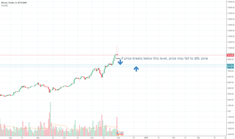 BTCUSD: short term bearish  ( BTCUSD )