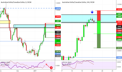 AUDCAD: AUDCAD back to structure: short time!