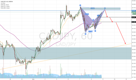 CADJPY: CADJPY 1hr BAT pattern short