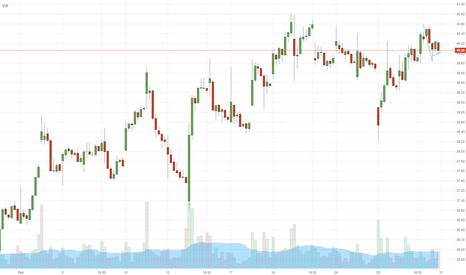 AAL: $AAL - short setup - (hourly Chart) - DayTrade