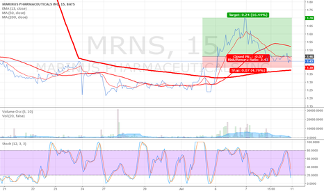 MRNS: #MRNS #BULLISH, COULD BE RISKY BUT SO IS EVERYTHING