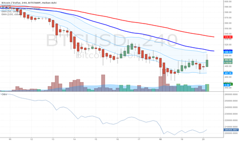 BTCUSD: Bitcoin 4-Hour Keltner Channels