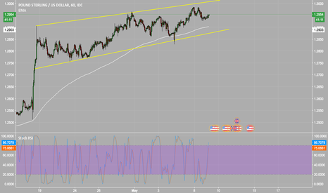 GBPUSD: GBPUSD channel forming