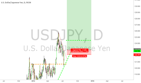 USDJPY: USDJPY easy one