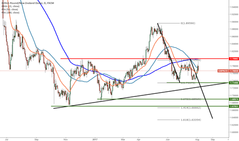 GBPNZD: GBPNZD - Levels to watch