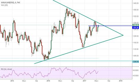 GOLD: GOLD: Triángulo en TF Semanal