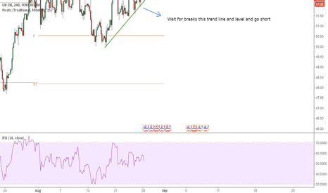 BCOUSD: Oil - Brend Crude ( UK )