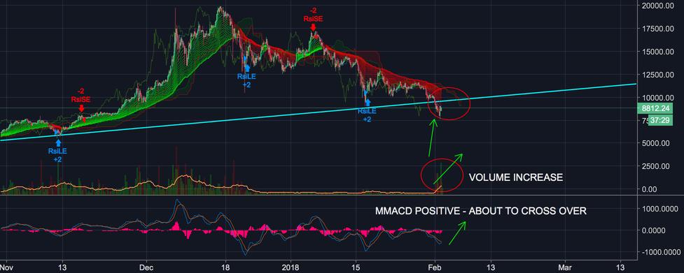 Bitcoin (BTC) Update - Positive Outlook