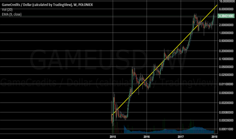 GAMEUSD: GAME credits about to break ATH, expect a big run next weeks.