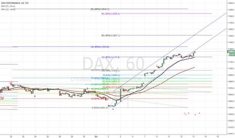 DAX: Debe corregir para seguir subiendo