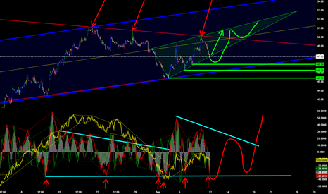 UKOIL: Wedge, Channels, Bottom for more up