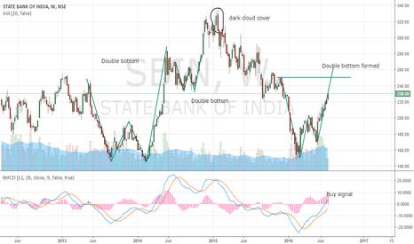 SBIN: SBI in Bulllish trend