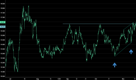 EURJPY: New longer term trend formation with great entry. Breaks past ..