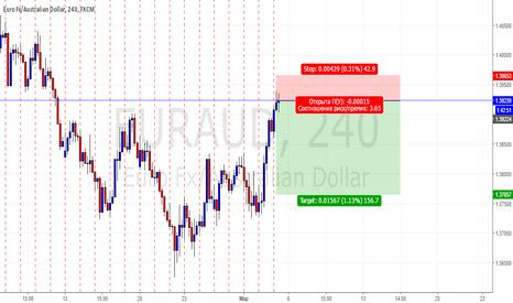 EURAUD: EURAUD продажи по текущим ценам