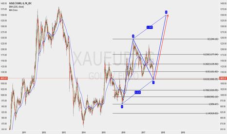 XAUEUR: altın euro