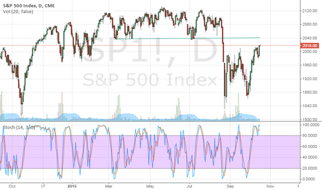 SP1!: S & P 500: Hitting into potential resistance around 2040-2050