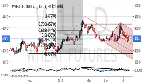 W1!: Wheat - bear channel but 200DMA support