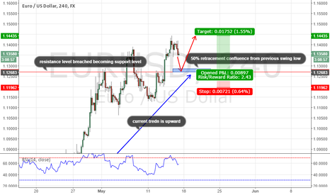 EURUSD: structure based idea for long trading opportunity