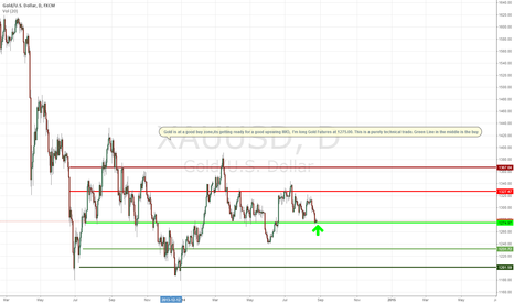 XAUUSD: Long Gold 1275.00 , At Strong Support on the Daily Chart