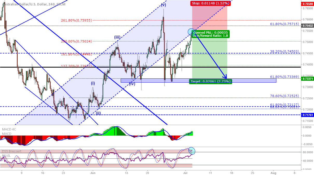 AUD/USD: Short back to support?
