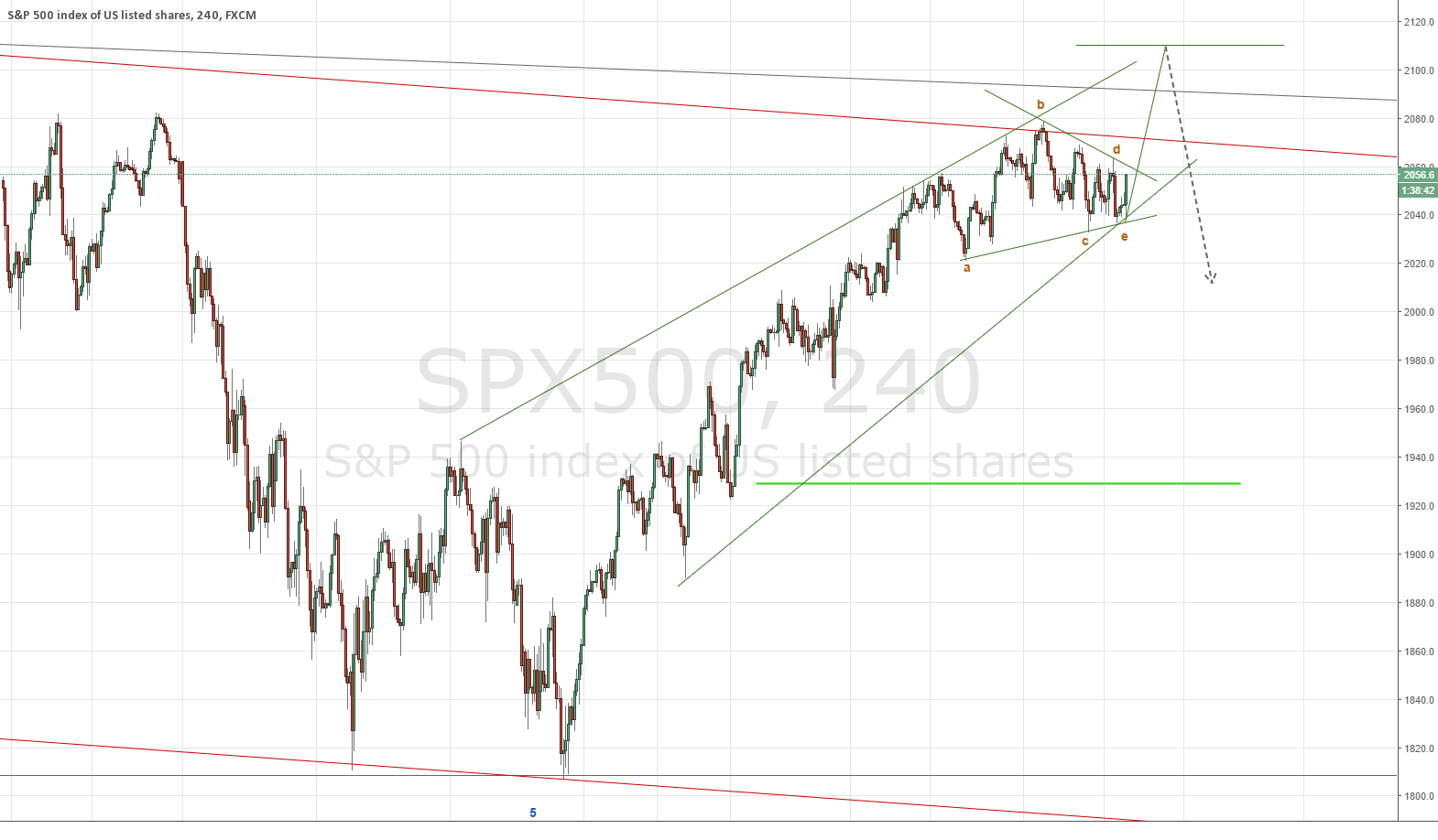 Likely a triangle in SPX