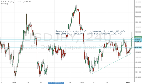 USDJPY: USD Join the party