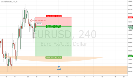EURUSD: Short euro/usd. Playing the risk on trade H4 example