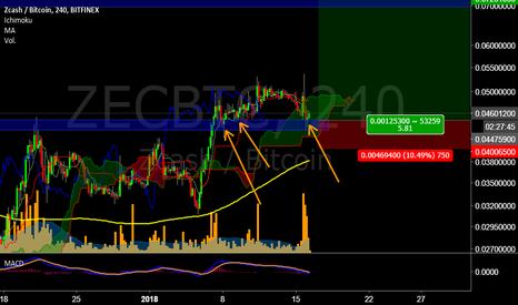 ZECBTC: Confirmación de soporte