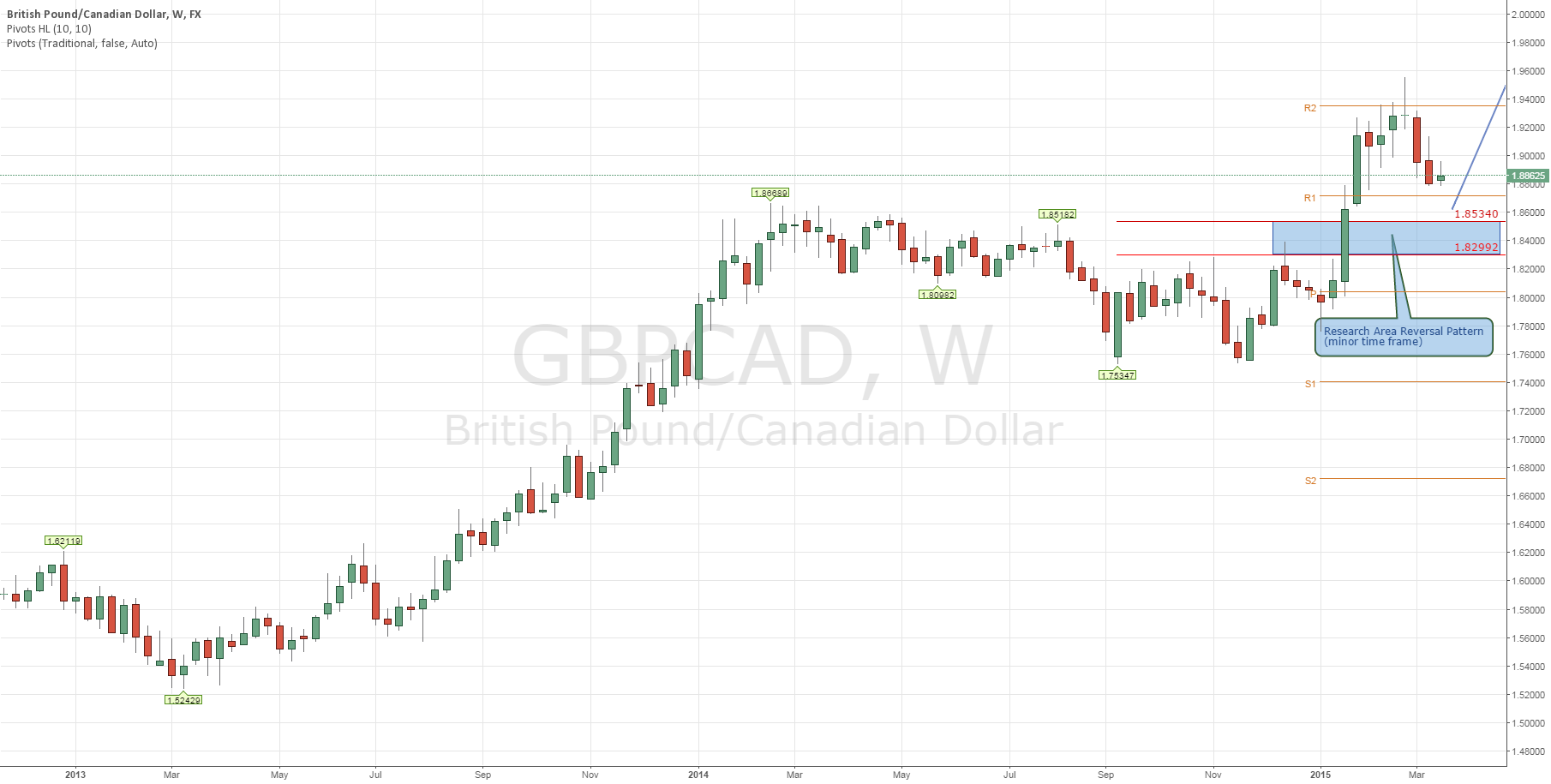 GBP/CAD: Trading Strategy (Part 2)