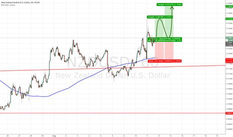 NZDUSD: NZD/USD - A long Set up! Trade #5