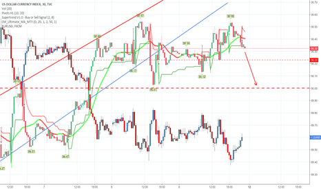 DXY: Dxy little down