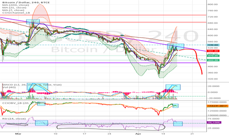 BTCUSD: BTCUSD - BTC.-e - Maybe a last low retest of triangle
