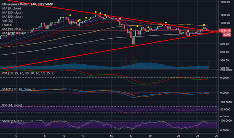 ETHUSD: Symmetrical triangle breakout on the 4hr? Let's see...