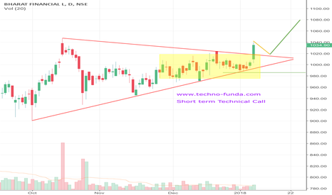 BHARATFIN: BHARATFIN Short term Positional Call