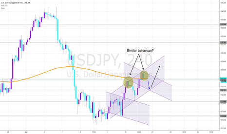USDJPY: USDJPY in an uptrend channel