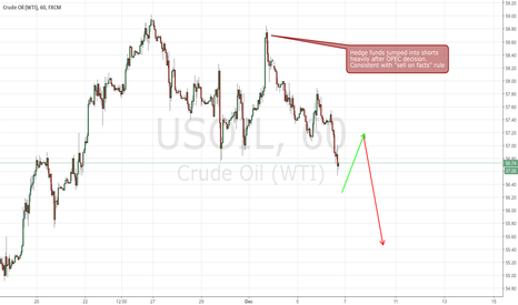 USOIL: Hedge funds don't buy into OPEC cuts