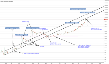 BTCUSD: BTC - Let the shorting Begin!