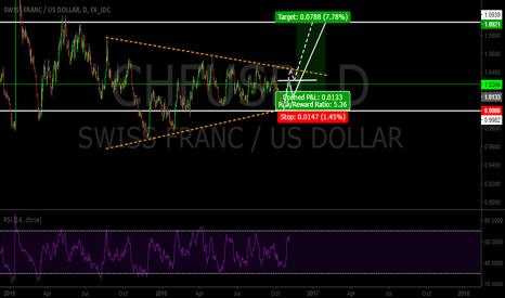 CHFUSD: CHF/USD hello swiss