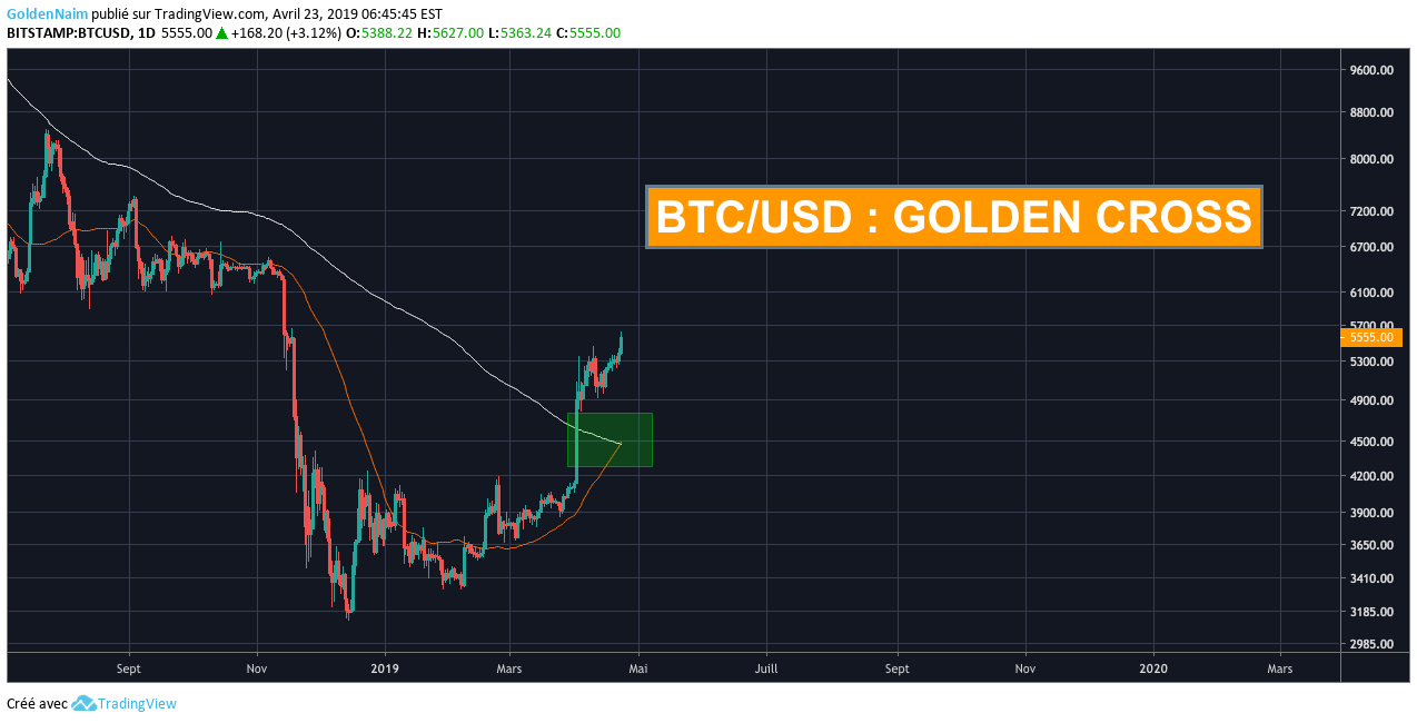 bitstamp btc usd tradingview
