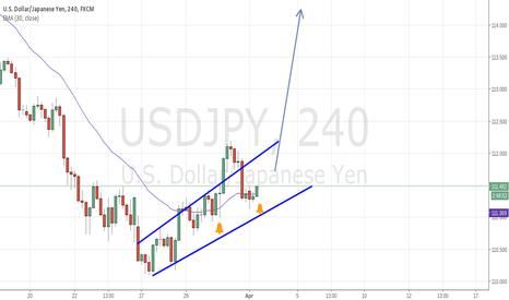 USDJPY: USD.JPY Long, break of channel
