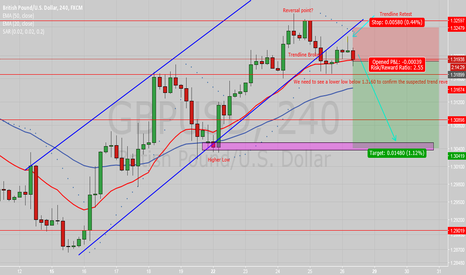 GBPUSD: IS GBPUSD FALLING FROM 1.3260