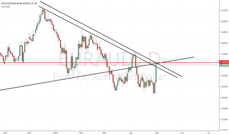 EURAUD: EurAud Very Critical Area - Wait For Conformation And Sell