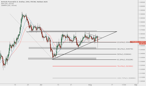 GBPUSD: LONG GBPUSD 23.6 tight RES holding