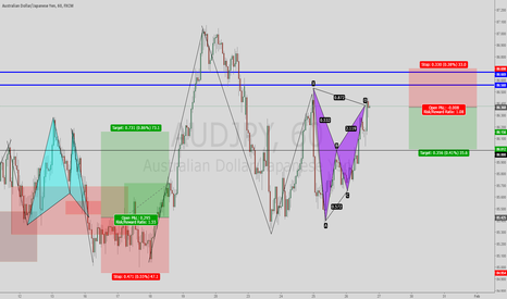 AUDJPY: Bearish Batt Fomration